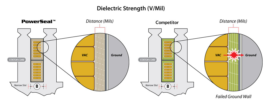 PowerSeal vs Competition Dielectric Strength 66 kV Horz