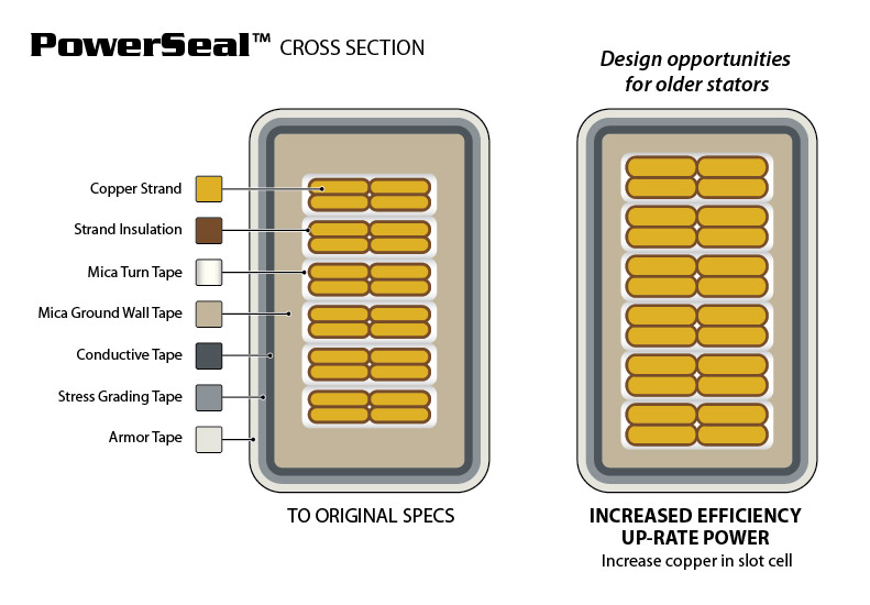 Powerseal Cross Section Drawing