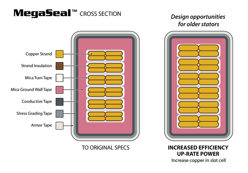 MegaSeal Coil Cross section drawing