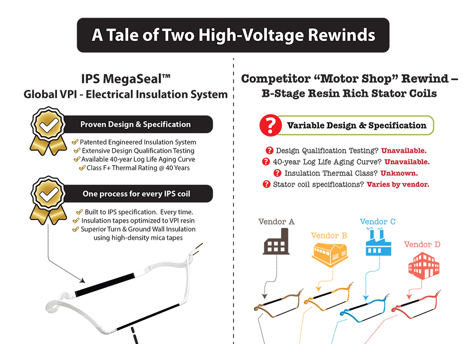 IPS MegaSeal High-voltage Premium Rewind